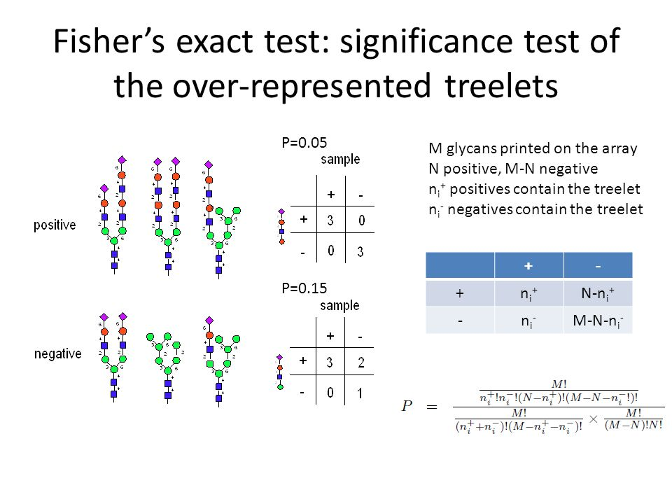 Fisher's exact test: significance test of the over-represented treelets