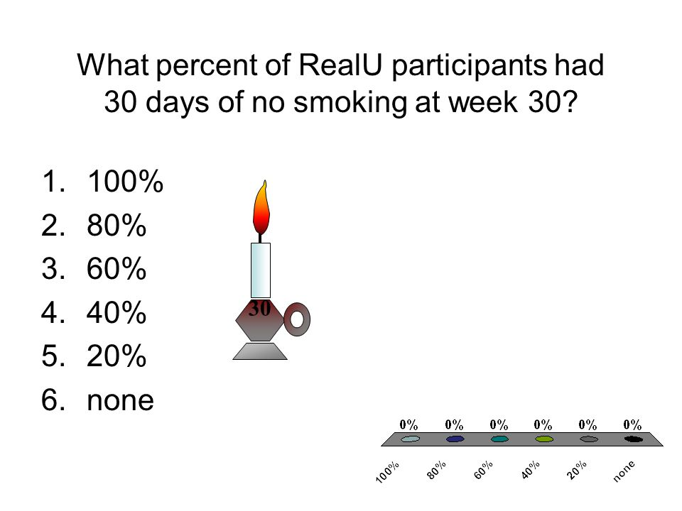 What percent of RealU participants had 30 days of no smoking at week 30