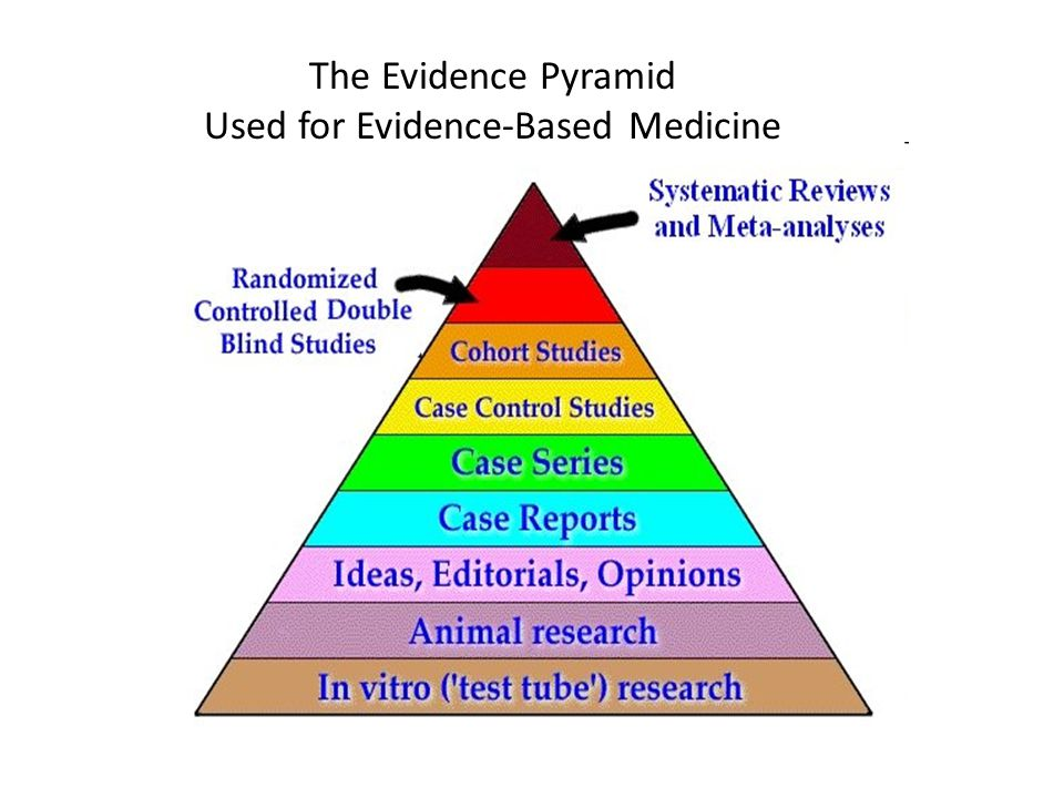 Used for Evidence-Based Medicine