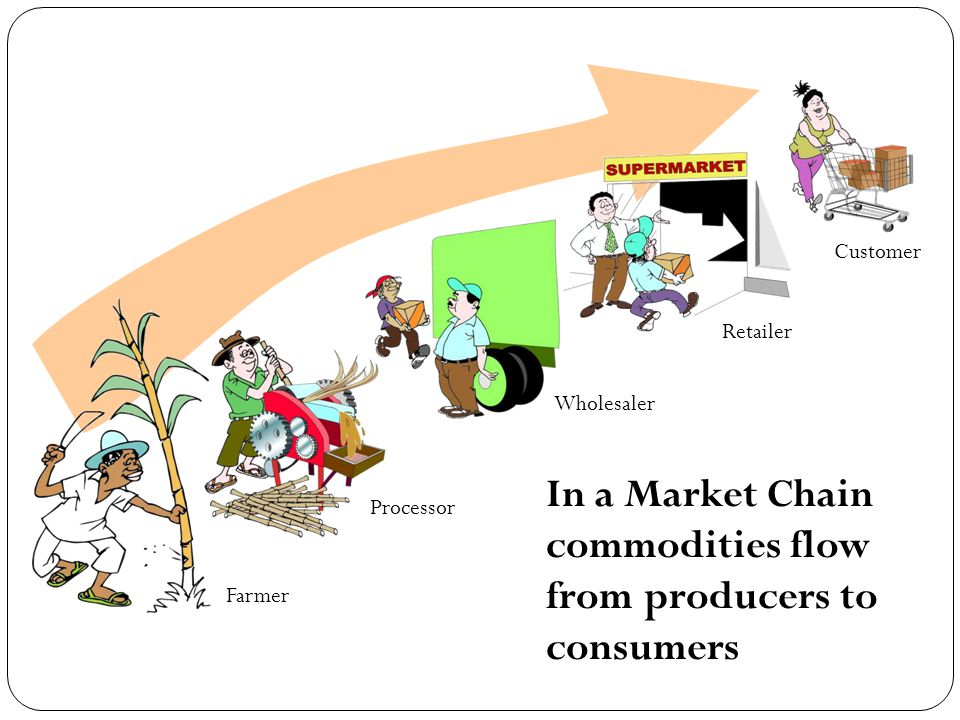 In a Market Chain commodities flow from producers to consumers