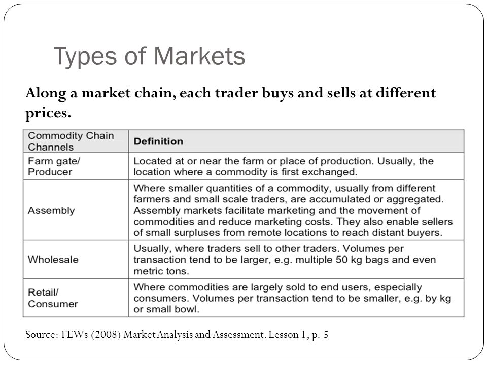 Types of Markets Along a market chain, each trader buys and sells at different prices.