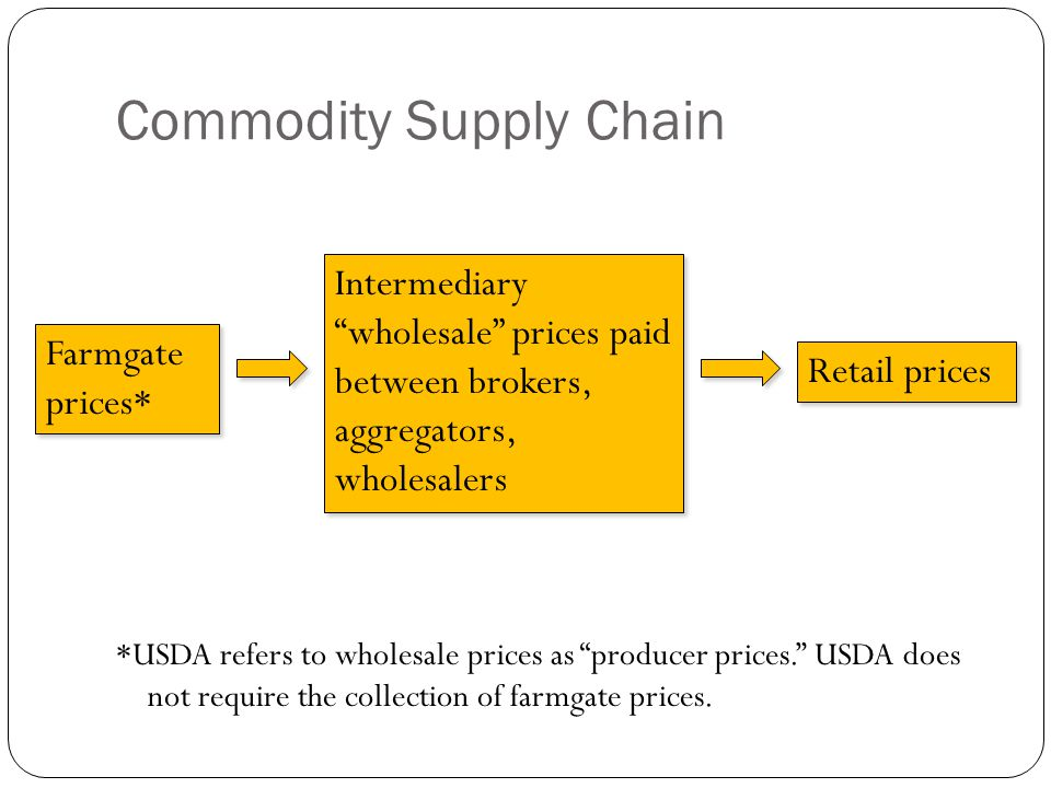 Commodity Supply Chain