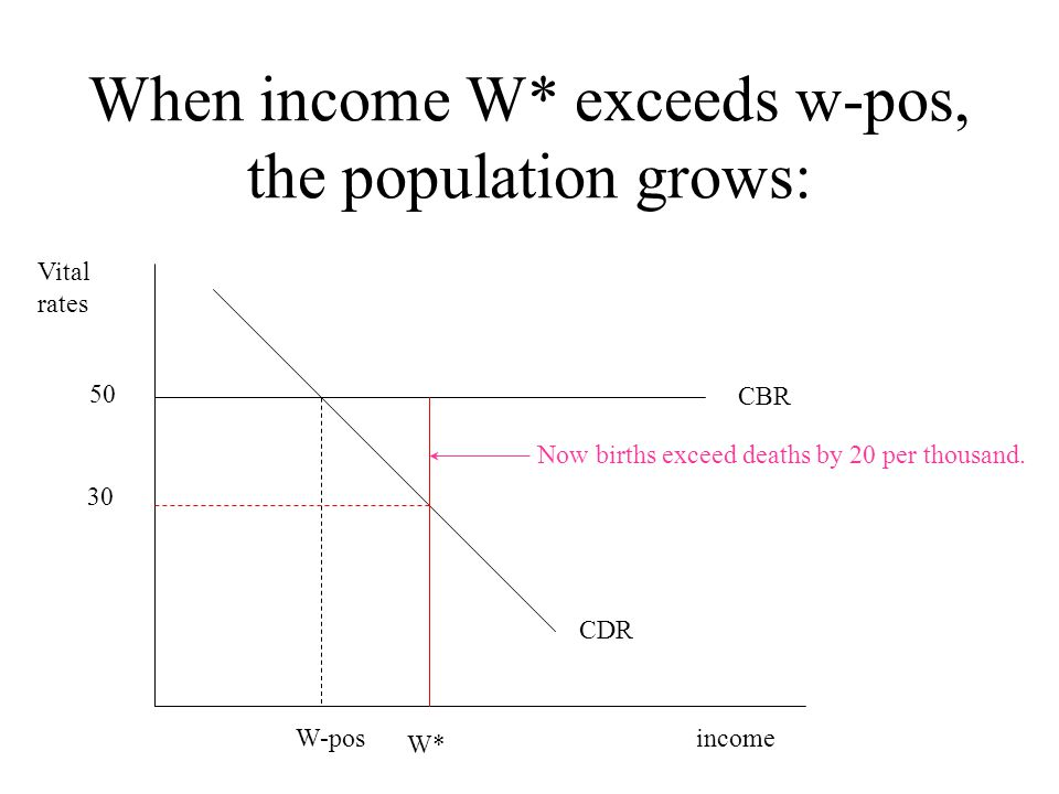When income W* exceeds w-pos, the population grows: