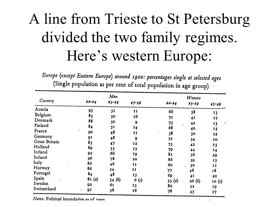 A line from Trieste to St Petersburg divided the two family regimes