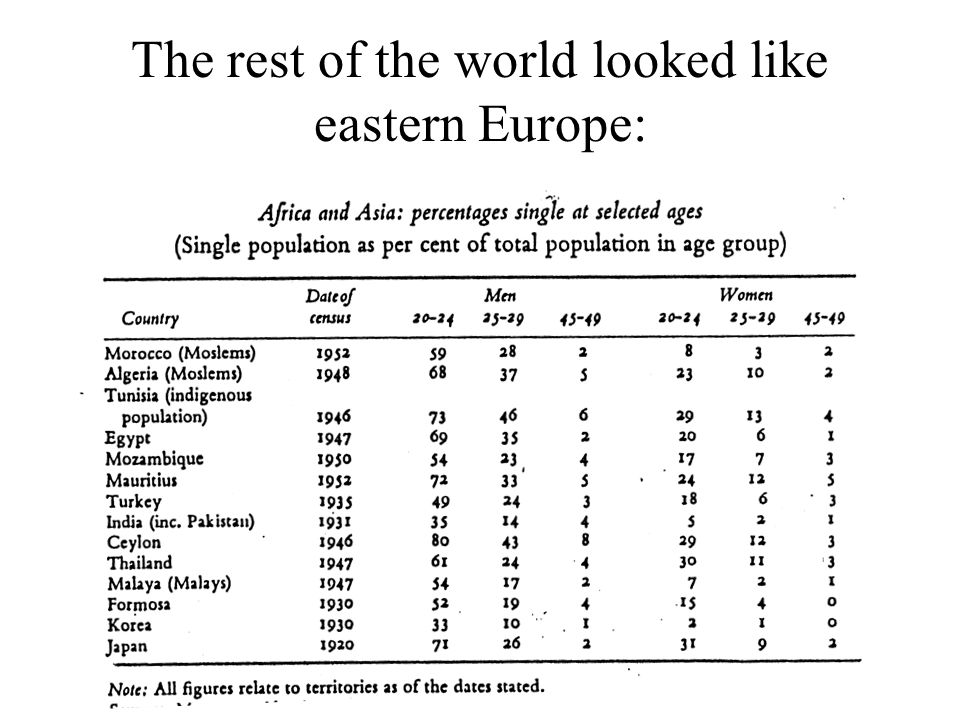 The rest of the world looked like eastern Europe: