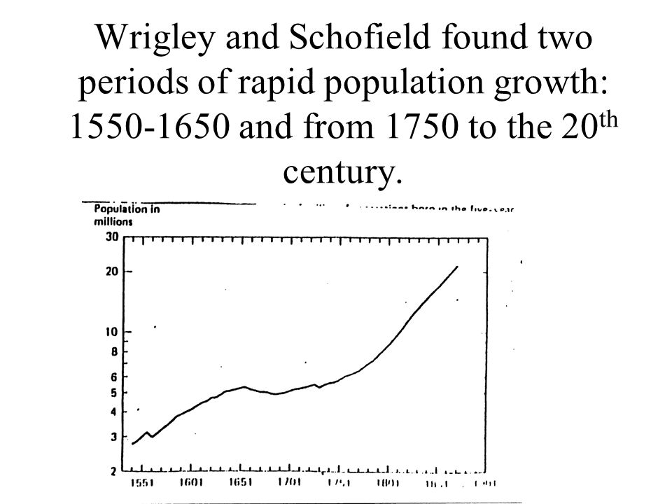 Wrigley and Schofield found two periods of rapid population growth: 1550-1650 and from 1750 to the 20th century.