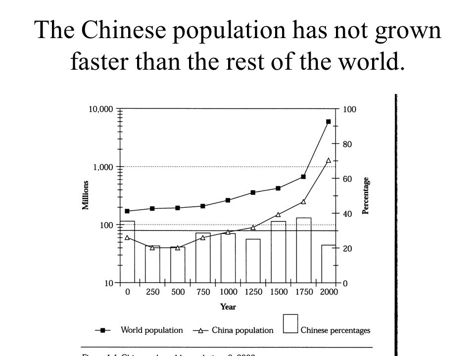 The Chinese population has not grown faster than the rest of the world.