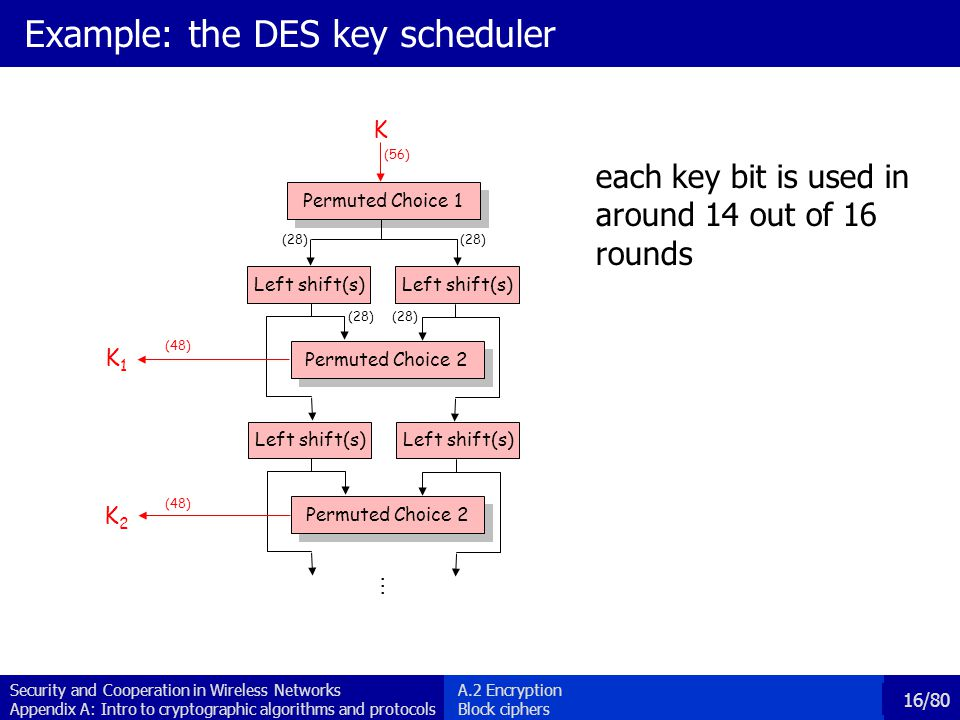 Example: the DES key scheduler