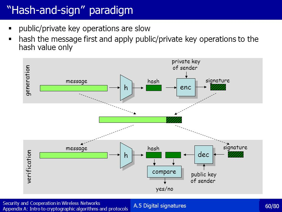 Hash-and-sign paradigm