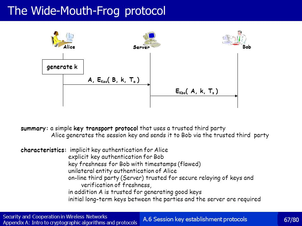 The Wide-Mouth-Frog protocol