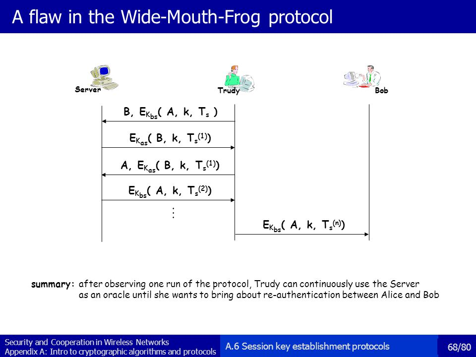 A flaw in the Wide-Mouth-Frog protocol