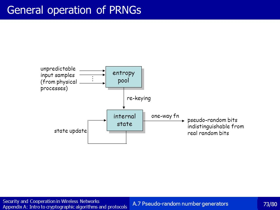 General operation of PRNGs