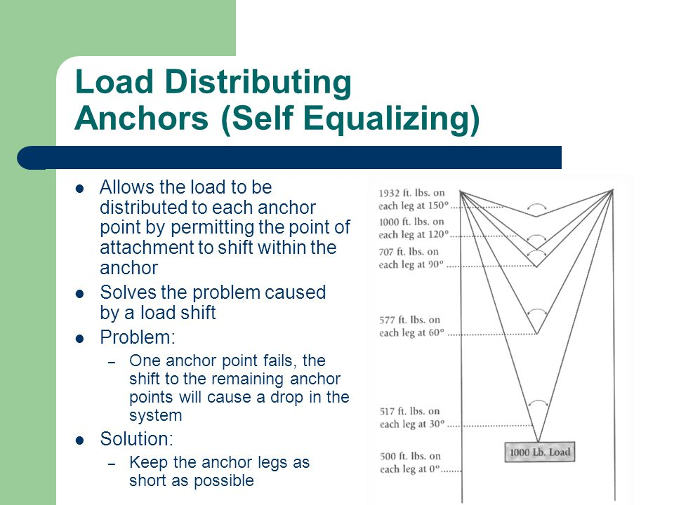 Load Distributing Anchors (Self Equalizing)