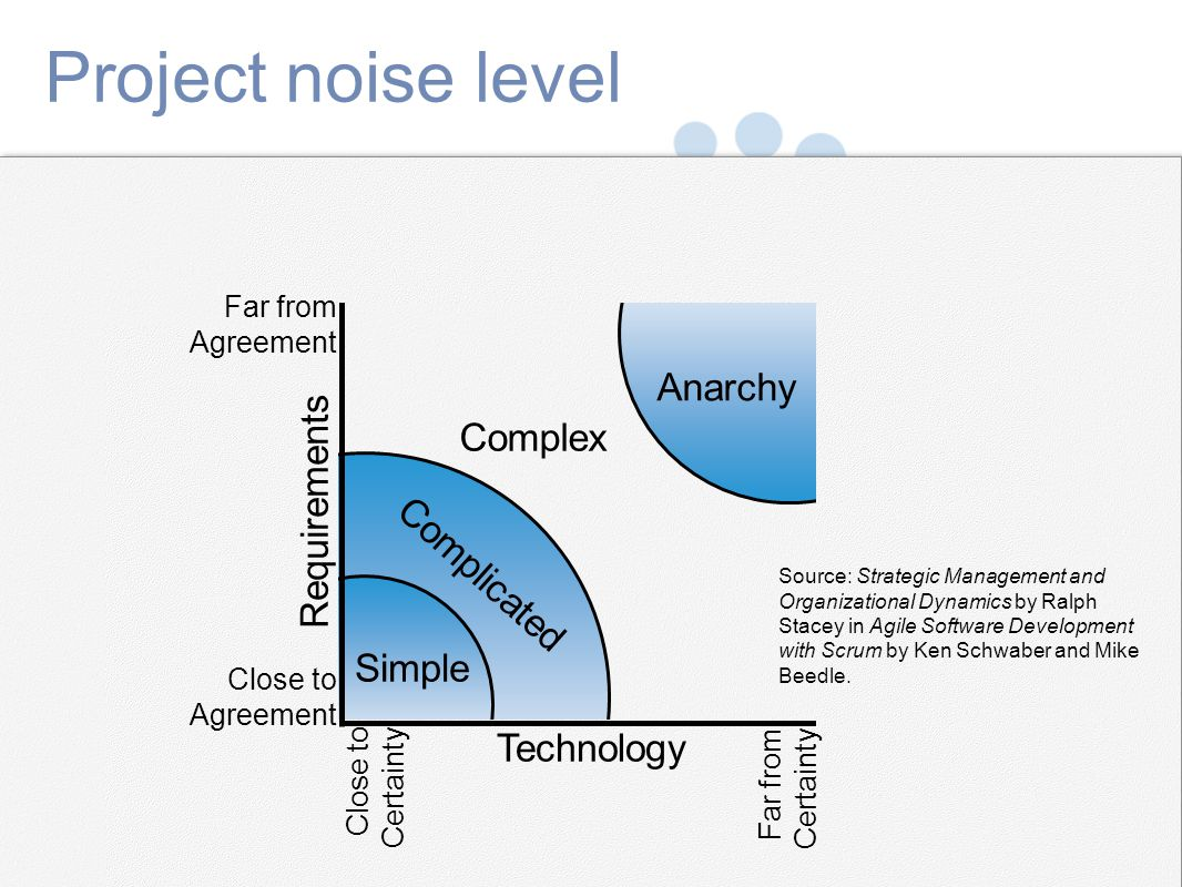 Project noise level Anarchy Complex Requirements Complicated Simple