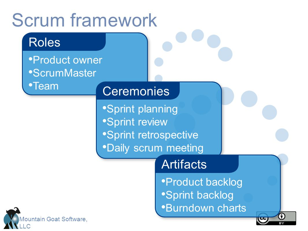 Scrum framework Roles Ceremonies Artifacts Product owner ScrumMaster