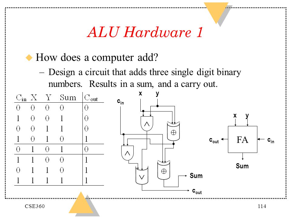 ALU Hardware 1 How does a computer add