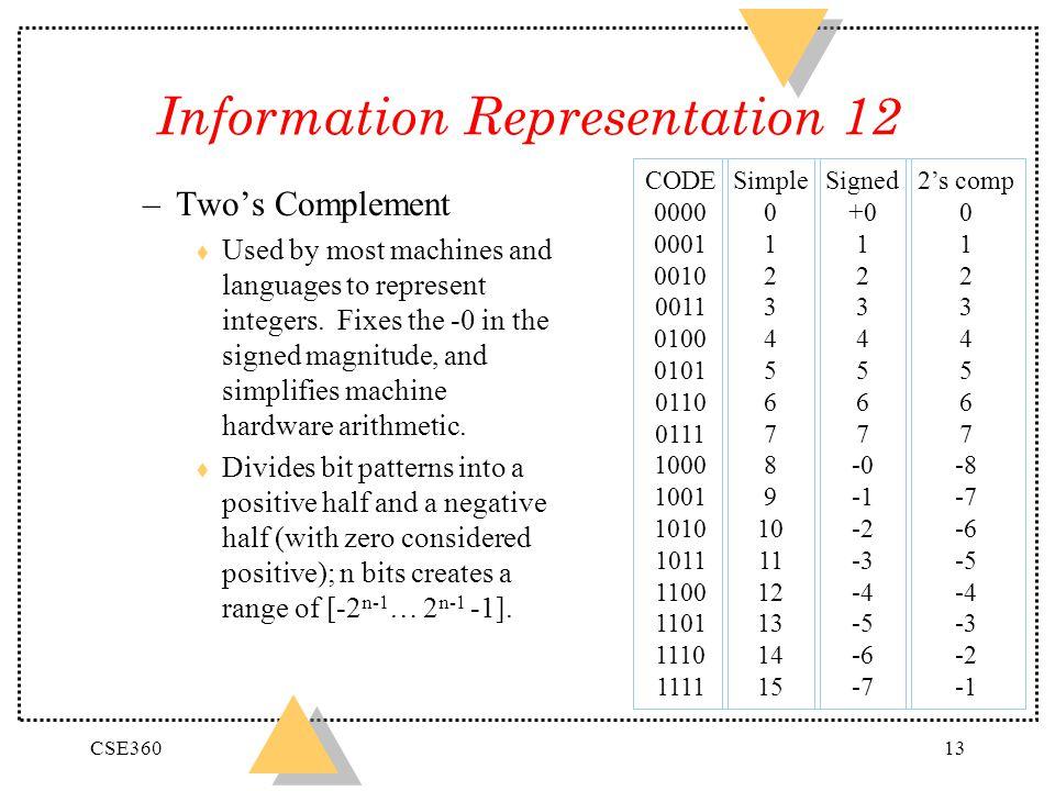 Information Representation 12