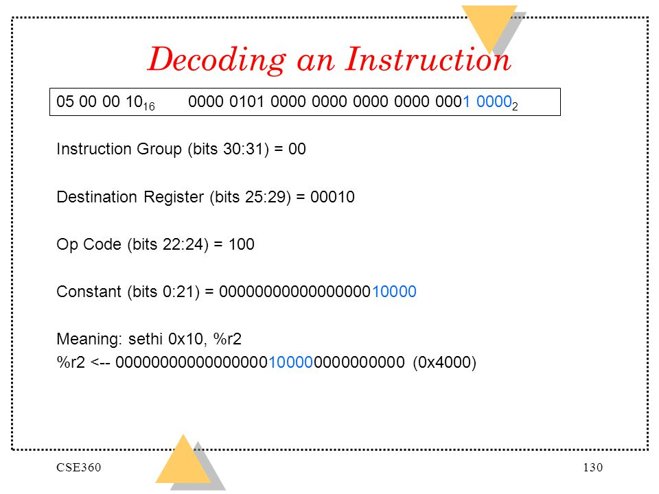 Decoding an Instruction