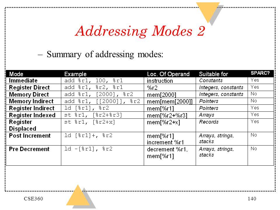 Addressing Modes 2 Summary of addressing modes: CSE360