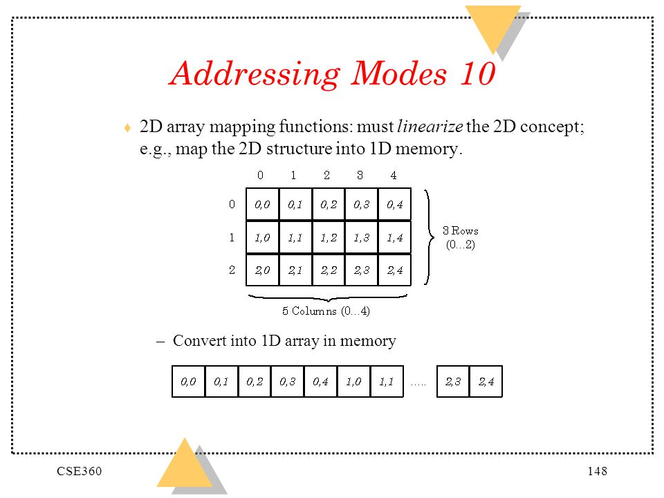 Addressing Modes 10 2D array mapping functions: must linearize the 2D concept; e.g., map the 2D structure into 1D memory.
