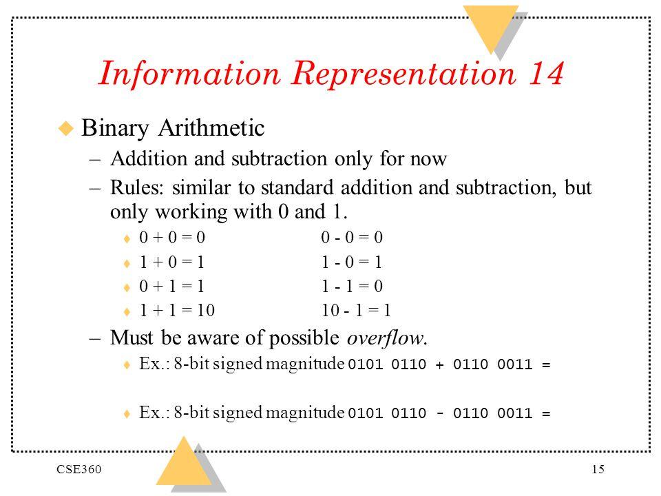 Information Representation 14