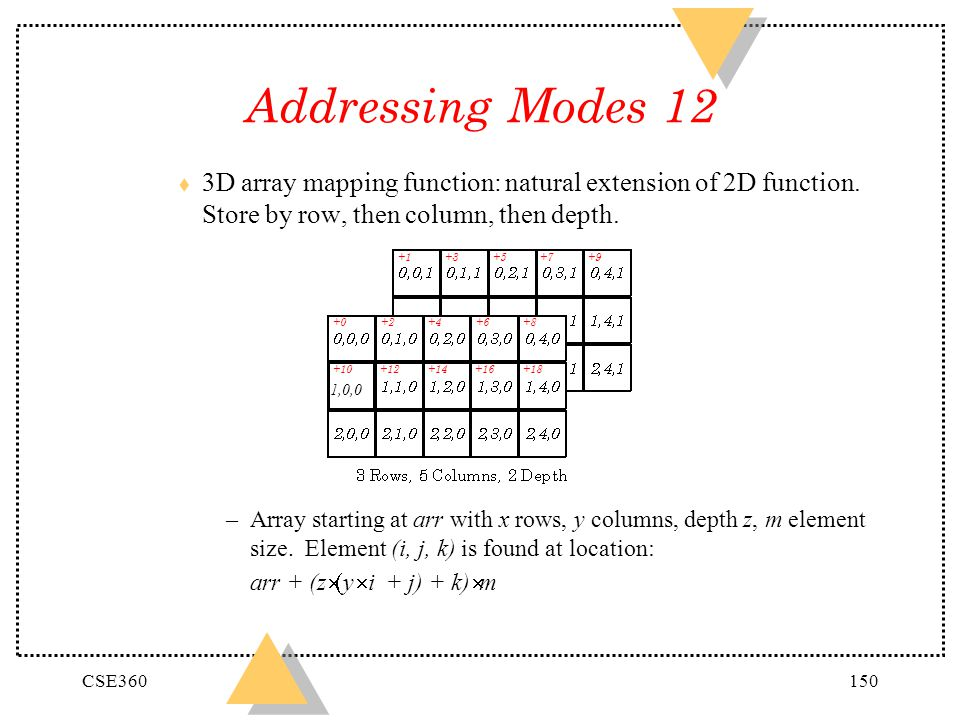 Addressing Modes 12 3D array mapping function: natural extension of 2D function. Store by row, then column, then depth.