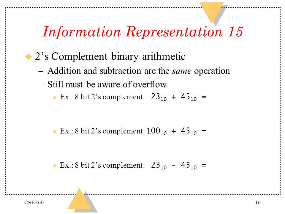 Information Representation 15