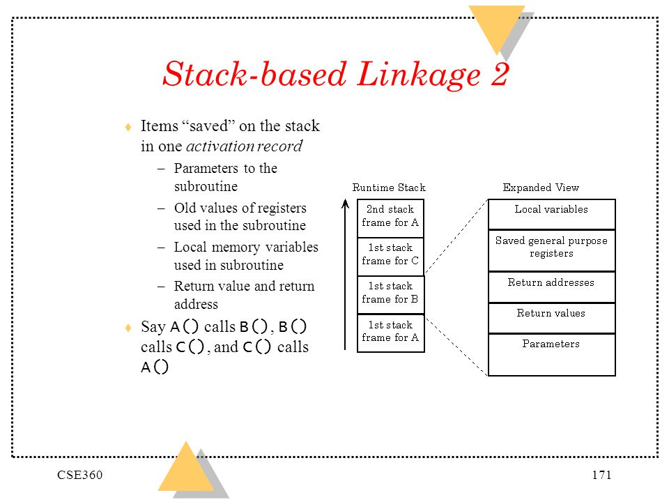 Stack-based Linkage 2 Items saved on the stack in one activation record. Parameters to the subroutine.