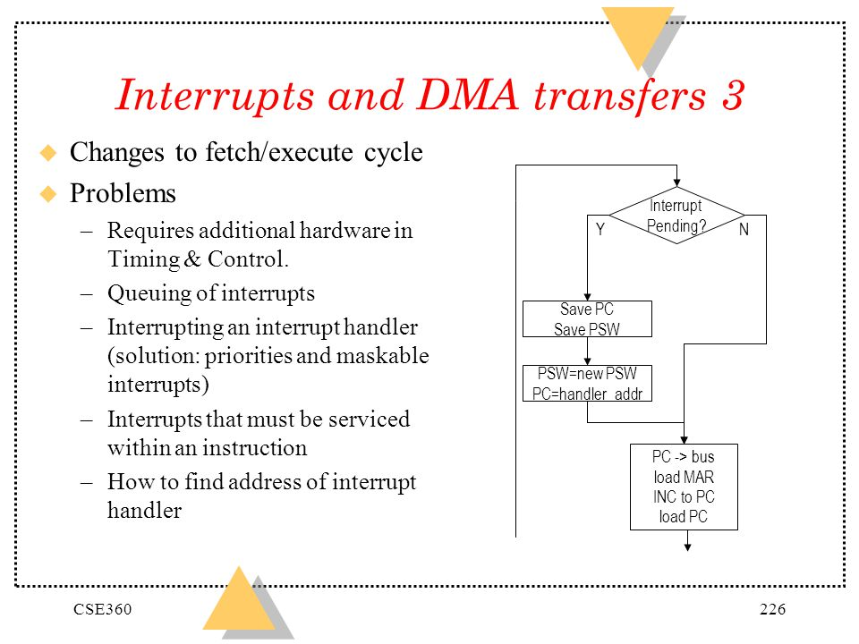Interrupts and DMA transfers 3
