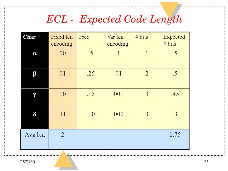 ECL - Expected Code Length