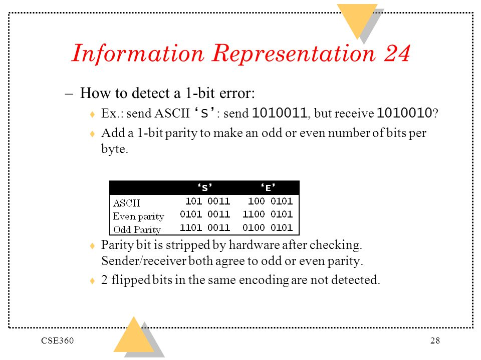 Information Representation 24
