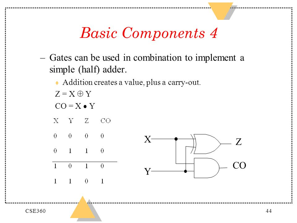 Basic Components 4 Gates can be used in combination to implement a simple (half) adder. Addition creates a value, plus a carry-out.