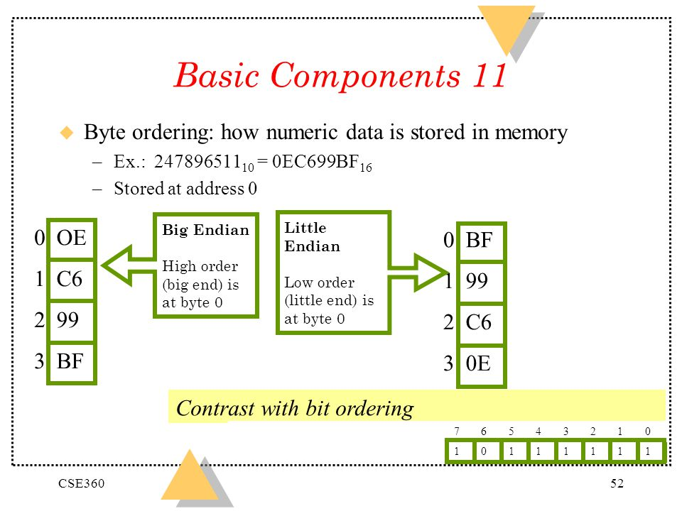 Basic Components 11 Byte ordering: how numeric data is stored in memory. Ex.: 24789651110 = 0EC699BF16.