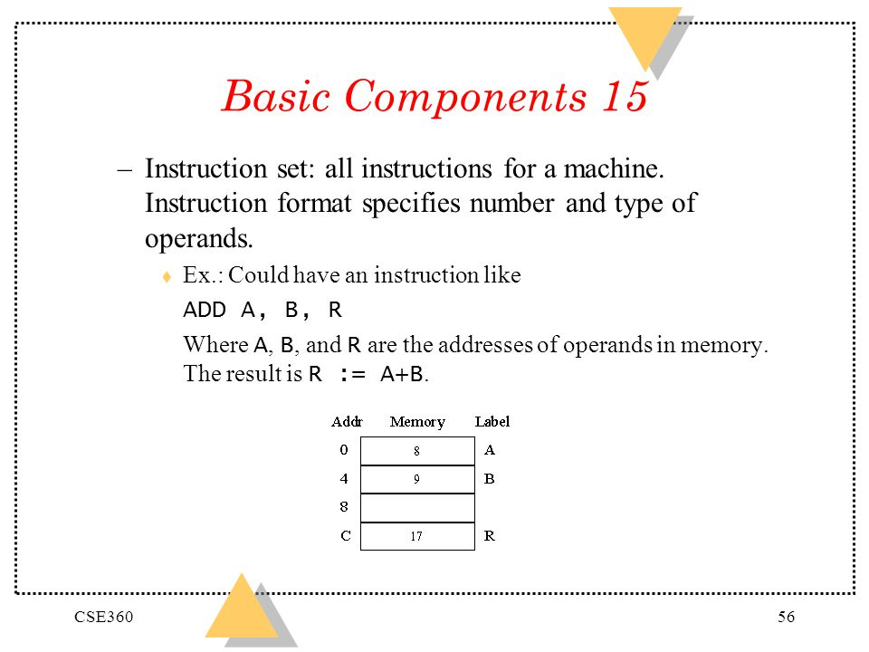 Basic Components 15 Instruction set: all instructions for a machine. Instruction format specifies number and type of operands.