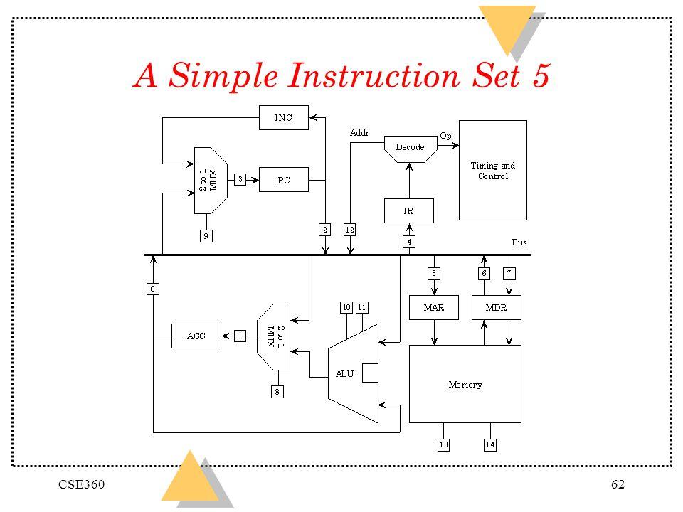 A Simple Instruction Set 5