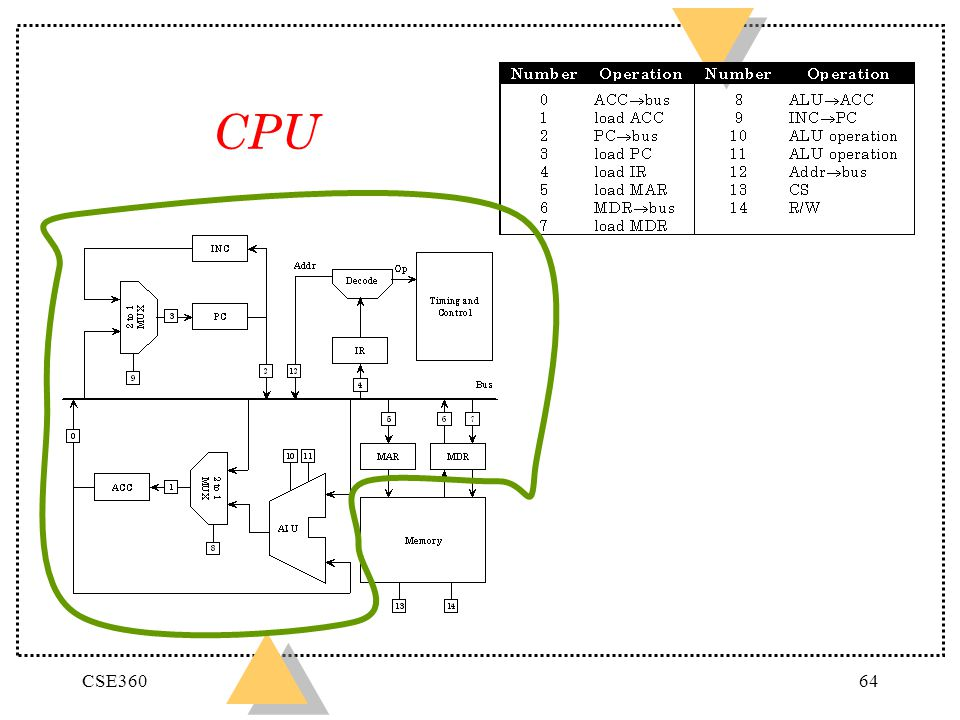 CPU CSE360 See Table 3.7, p. 90, Maccabe.