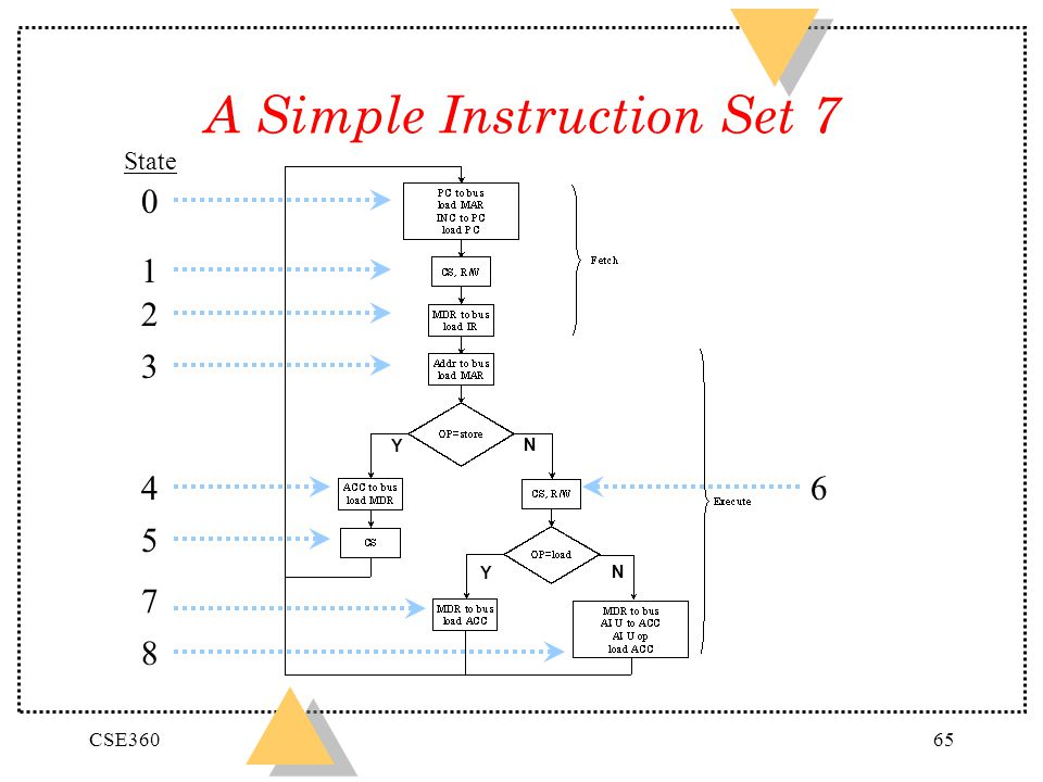 A Simple Instruction Set 7