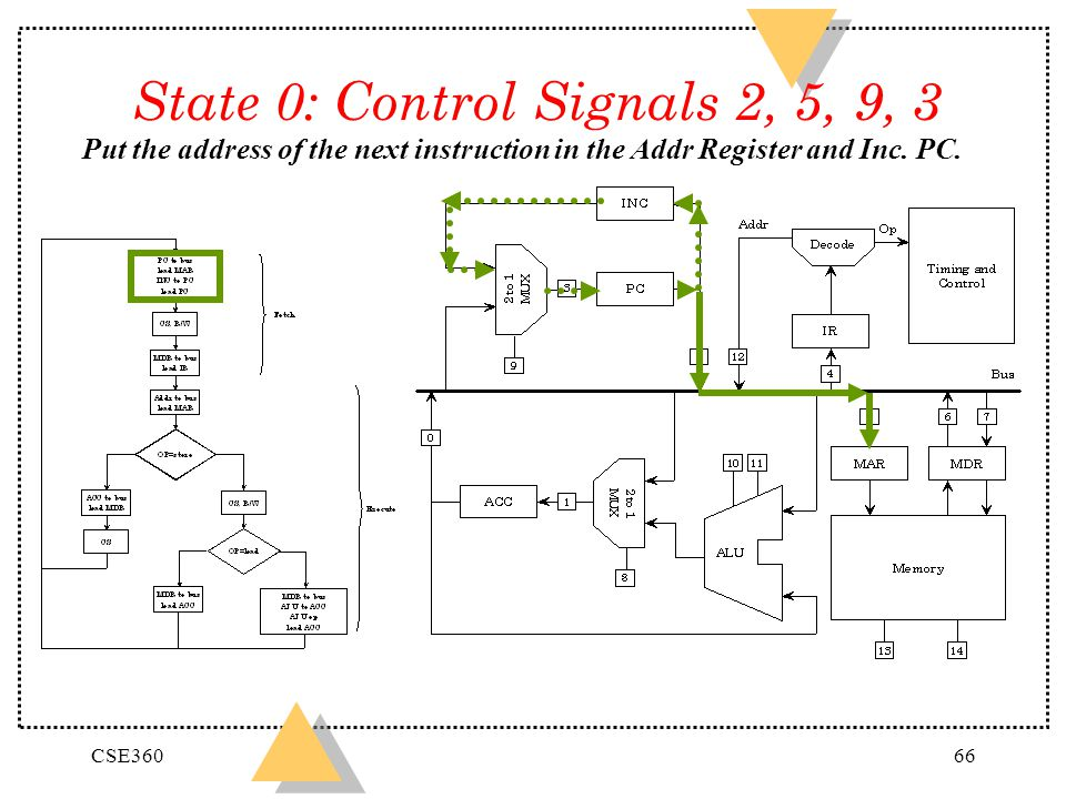 State 0: Control Signals 2, 5, 9, 3