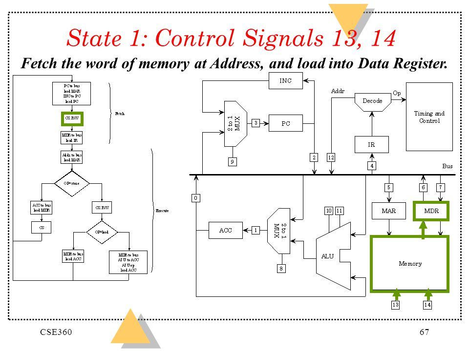 State 1: Control Signals 13, 14