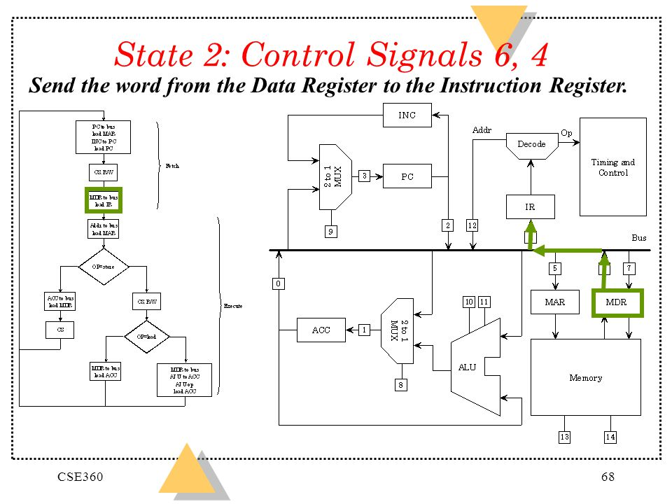 State 2: Control Signals 6, 4