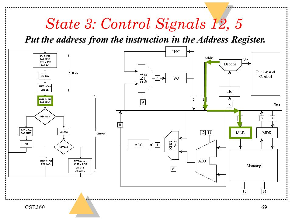 State 3: Control Signals 12, 5