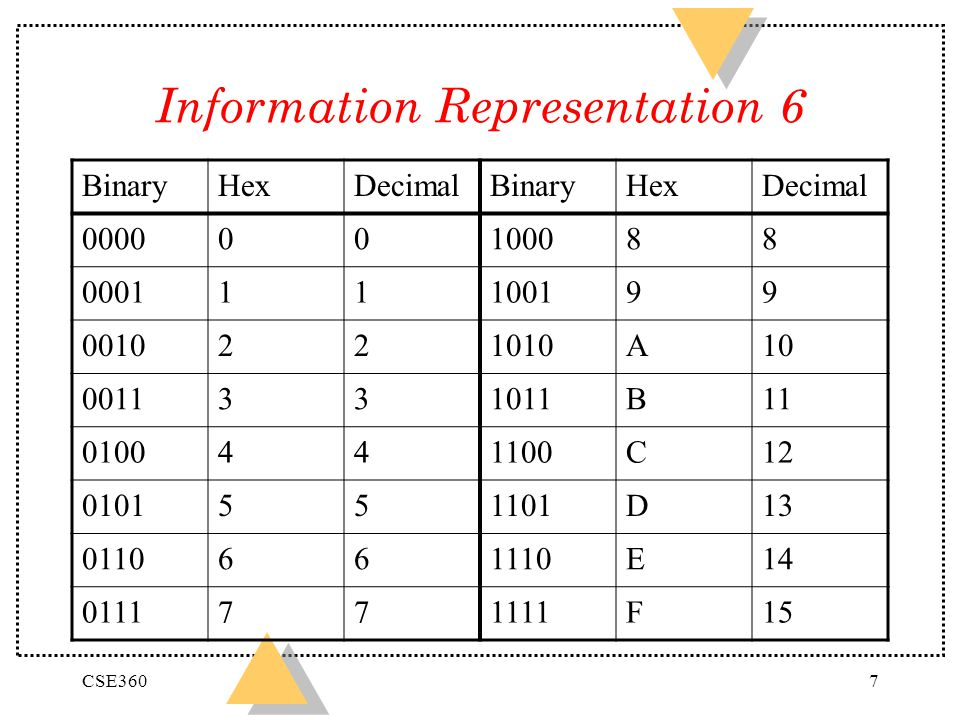 Information Representation 6