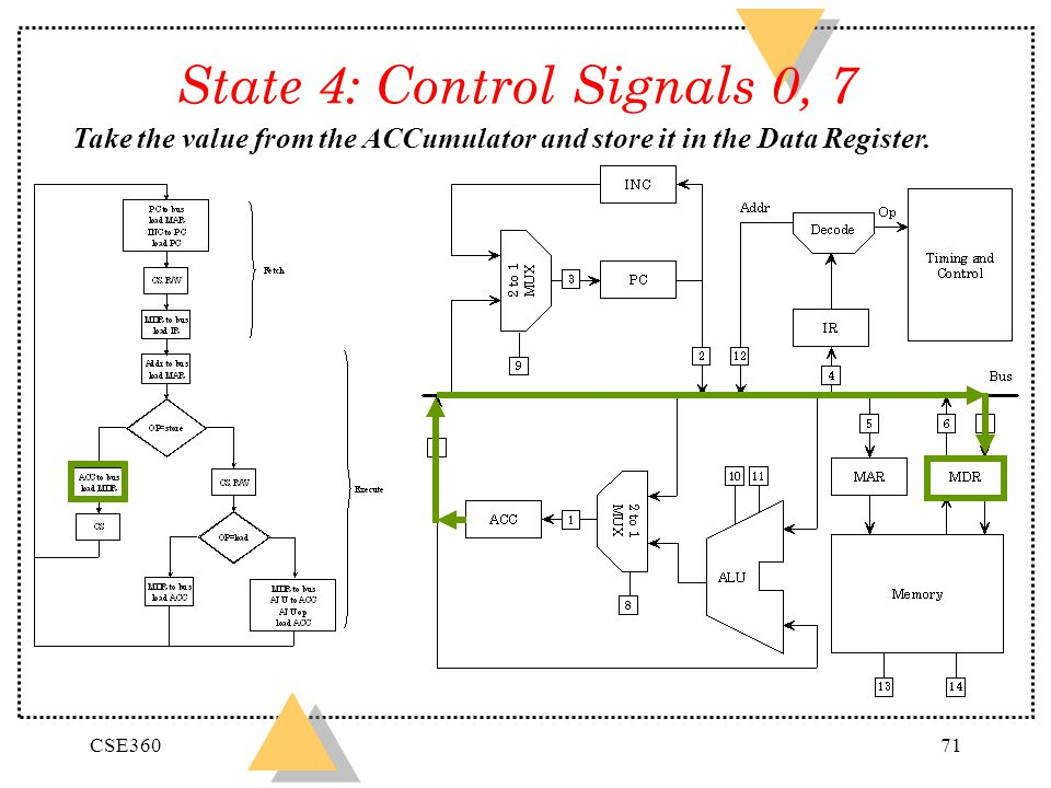 State 4: Control Signals 0, 7