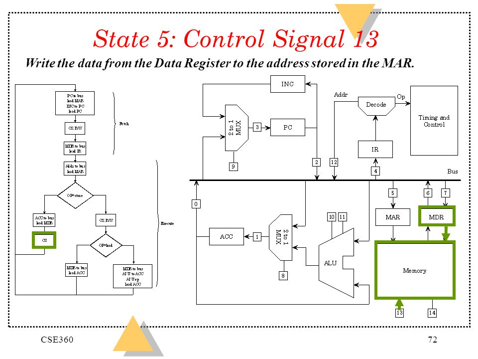 State 5: Control Signal 13 Write the data from the Data Register to the address stored in the MAR.