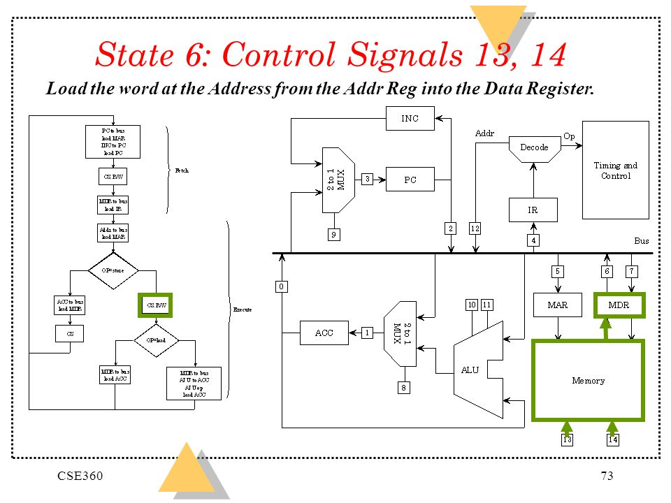 State 6: Control Signals 13, 14