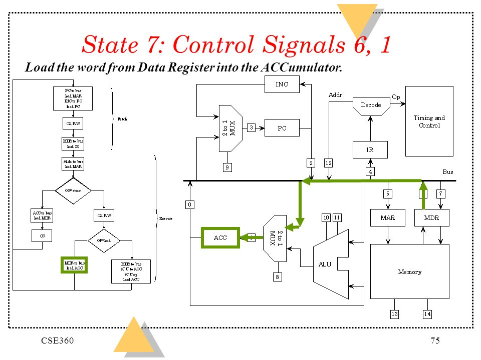 State 7: Control Signals 6, 1