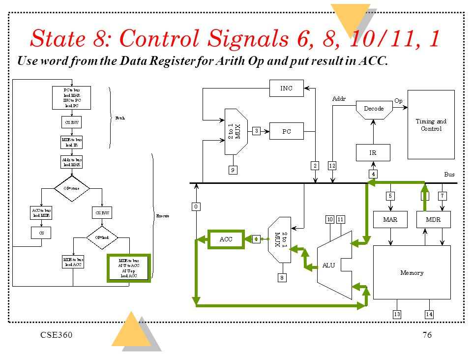 State 8: Control Signals 6, 8, 10/11, 1