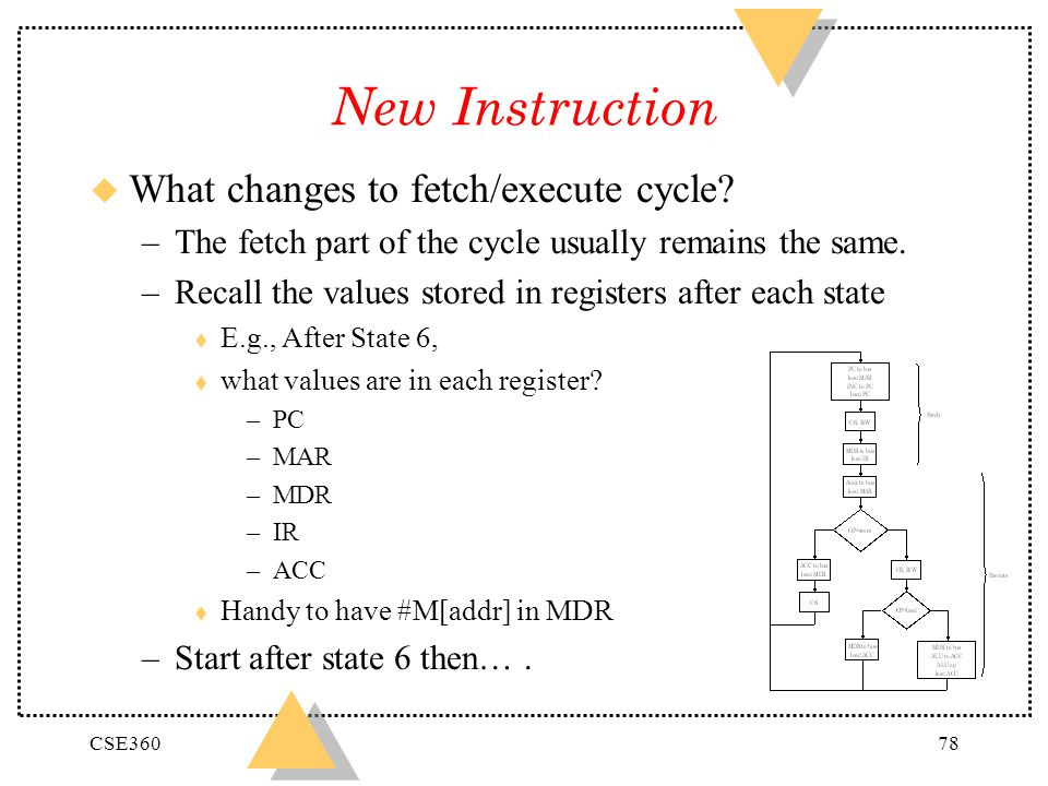 New Instruction What changes to fetch/execute cycle