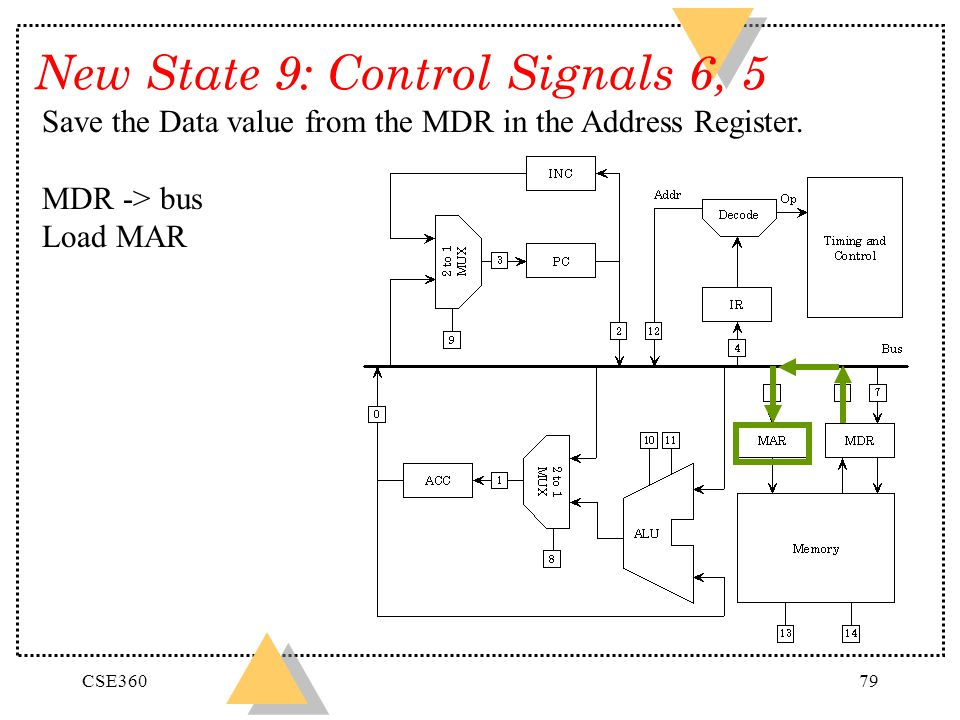 New State 9: Control Signals 6, 5