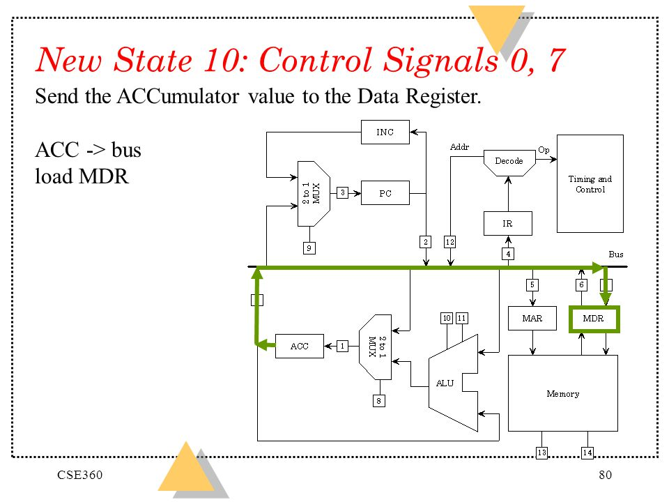 New State 10: Control Signals 0, 7